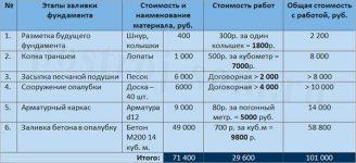 Цены на заливку работы бетона в москве красители для цементного раствора купить