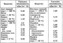 Бетон теплопроводность таблица раствор цементный с жидким стеклом