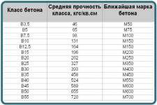 Себестоимость бетона м200 раствор строительный марка 100