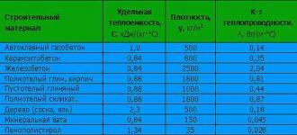 Расчет теплопроводности керамзитобетона стоимость монолитного бетона