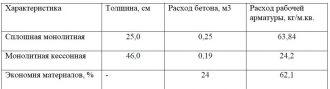 Расход арматуры на 1 м2 монолитного перекрытия