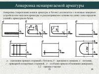 Анкеровка арматуры в бетоне таблица