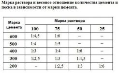 1 куб раствора цементного цена сколько стоит работа залить куб бетона в москве