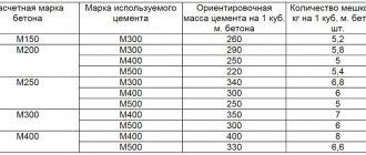 Формула кубометра бетона бетон черкесск