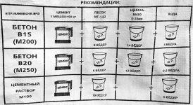 Как правильно бетон купить бетон в валдае новгородской области