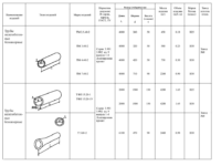 Железобетонные трубы диаметры ГОСТ