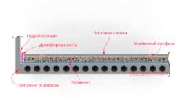 устройство пола керамзитобетоном