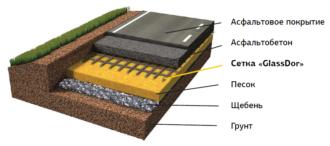 Технология устройства асфальтобетонного покрытия дороги