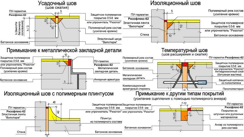 бетон температурный шов