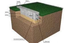 Ленточный фундамент под дом из пеноблоков